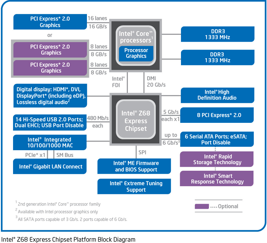Intel's Z68 Chipset, Thunderbolt & Display IO - The 27-inch