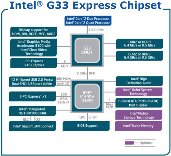 g33 express chipset - june 4th - intel p35: intel's mainstream, Wiring block