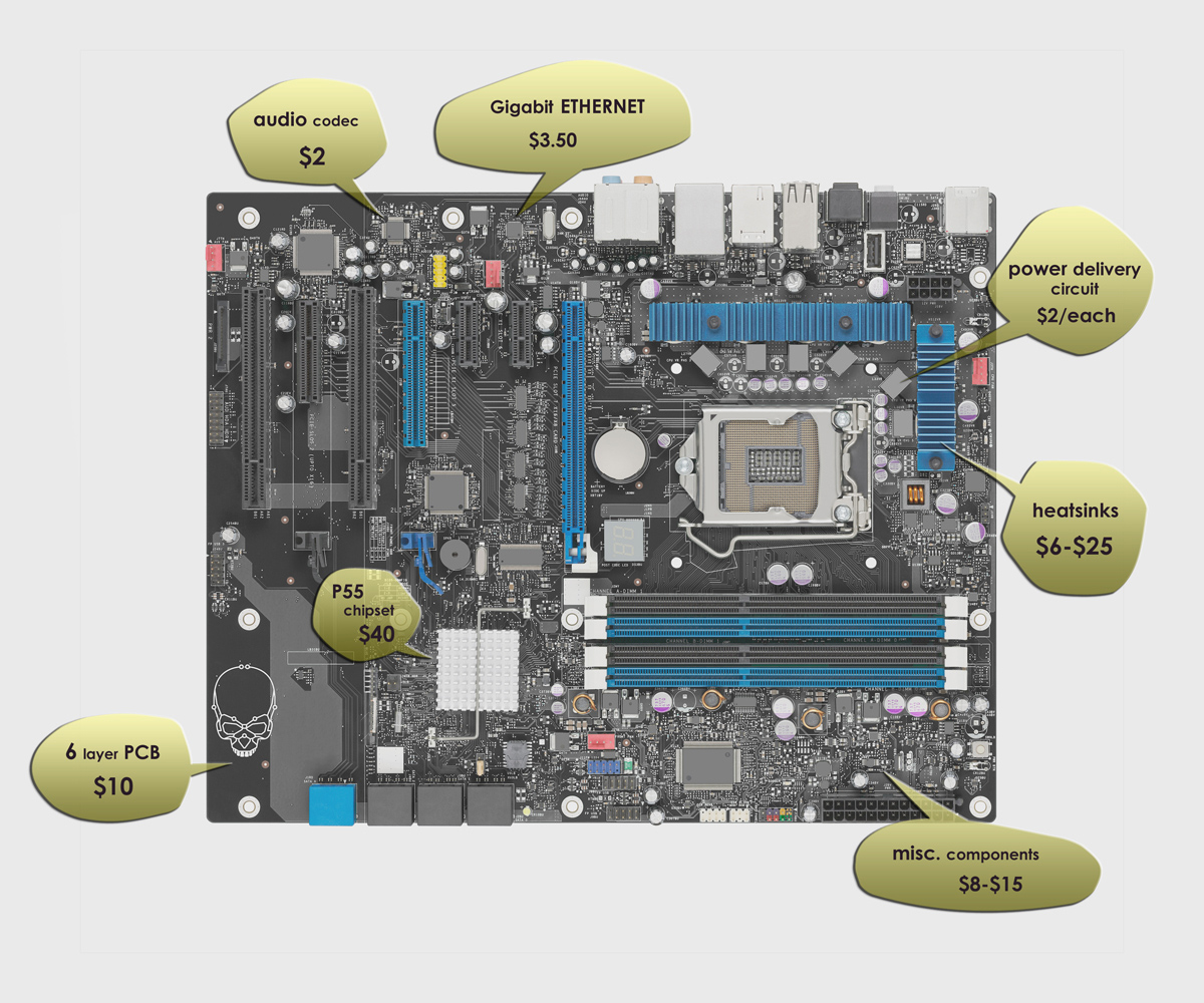 How Much Does it Cost to Build a P55 Motherboard?