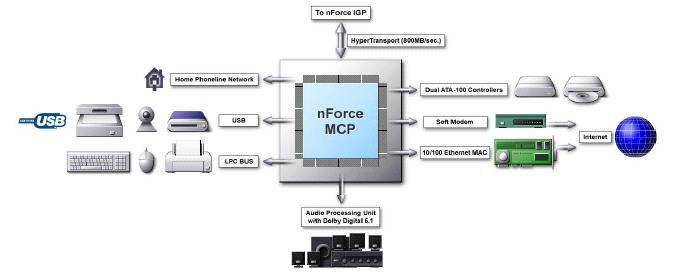 NFORCE MCP WINDOWS 7 X64 TREIBER