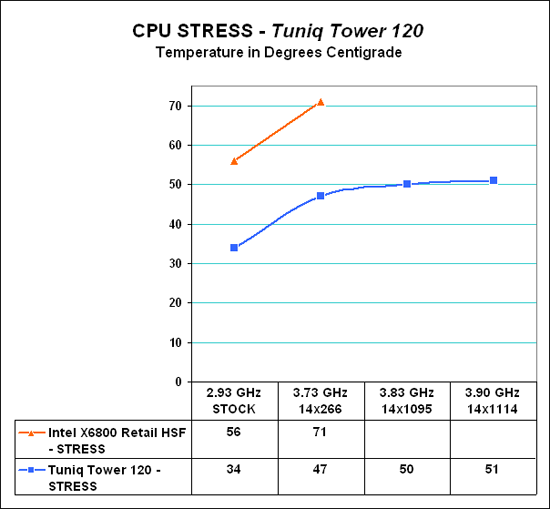 Cooling Results - Tuniq Tower 120: Air Cooling to the Max