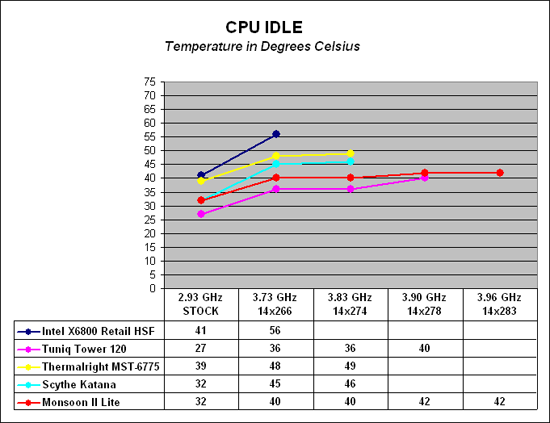 Cooling Results - Monsoon II Lite: Thermal Electric Cooling
