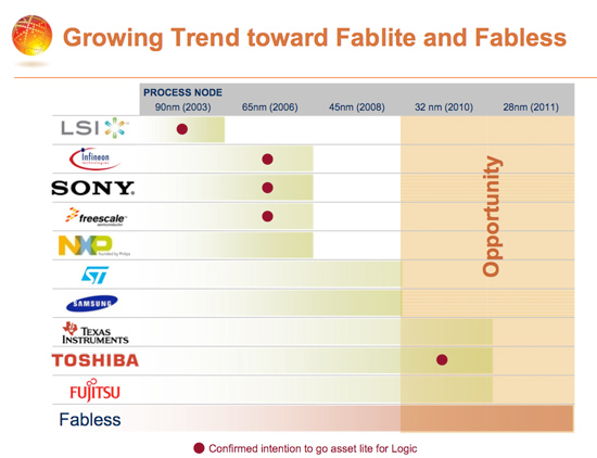 Globalfoundries Starts on 22nm Fab & Announces First non-AMD