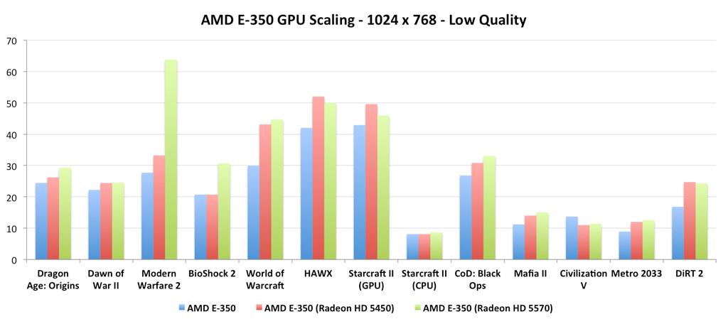 AMD Radeon HD 6310 series Graphics Drivers for PC