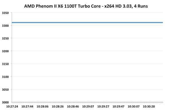Power Management and Real Turbo Core - The Bulldozer Review: AMD FX