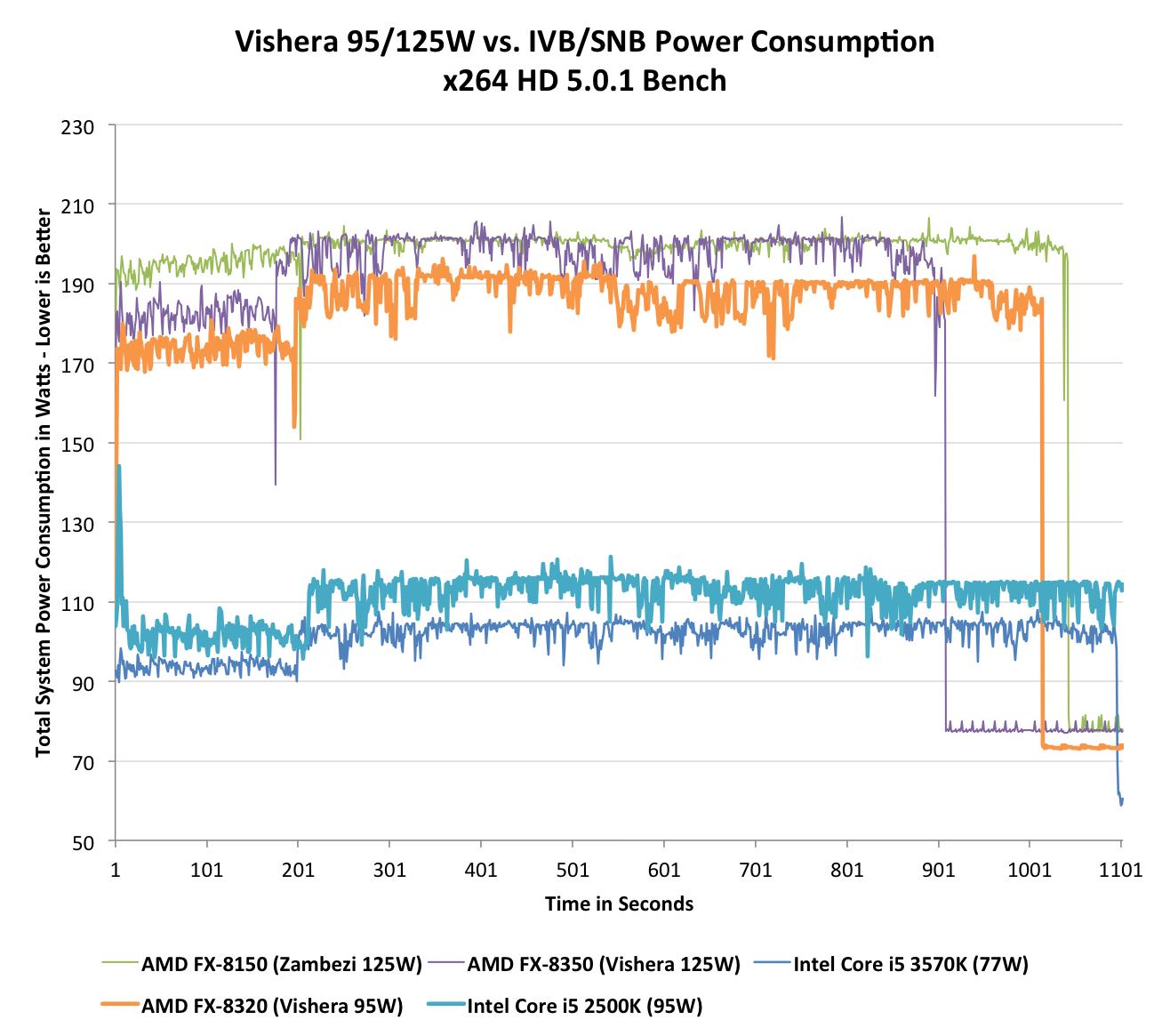 Power Consumption The Vishera Review Amd Fx 8350 Fx 8320 Fx