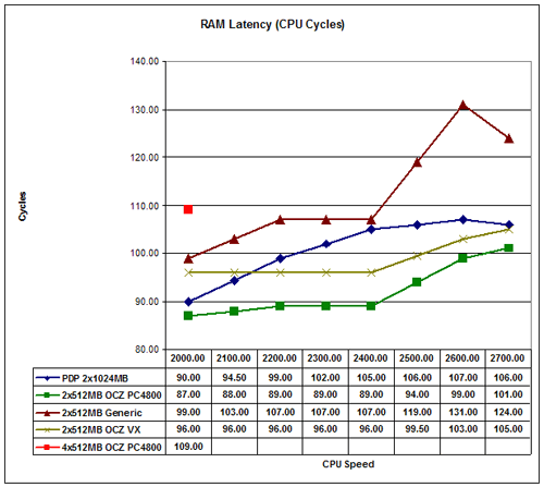 RAM Latency - Investigations into Athlon X2 Overclocking