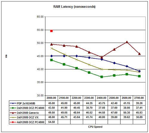 RAM Latency - Investigations into Athlon X2 Overclocking