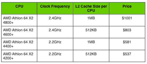 AMD ATHLON 64 X2 DUAL CORE 4200 DRIVERS FOR WINDOWS 10