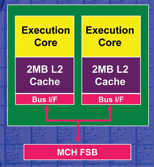 pentium 2 block diagram a look at amd   s dual core architecture amd s dual core  a look at amd   s dual core architecture amd s dual core