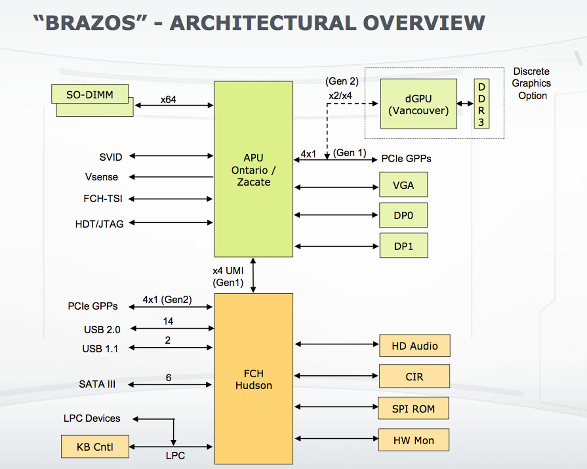 AMD A50M FUSION CONTROLLER HUB CHIPSET WINDOWS VISTA DRIVER DOWNLOAD