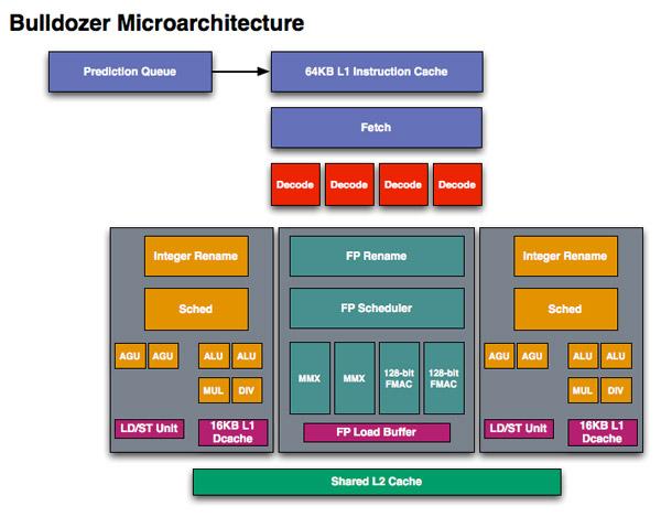 Bulldozer (microarchitecture)