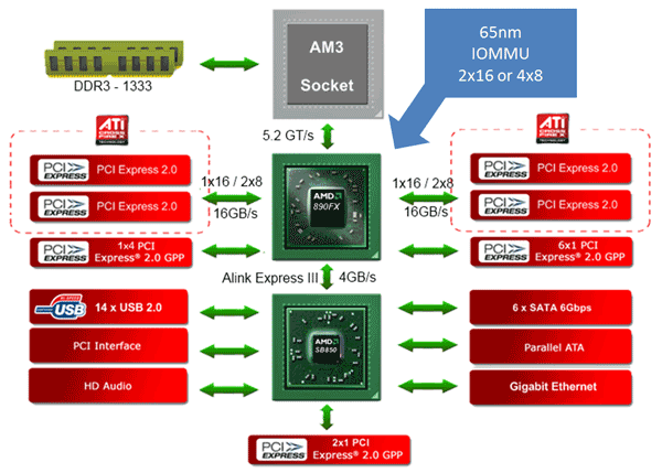 Amd U2019s 890fx Chipset  U0026 The Test
