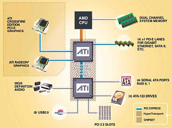ATI SB400 RAID DRIVERS FOR WINDOWS XP