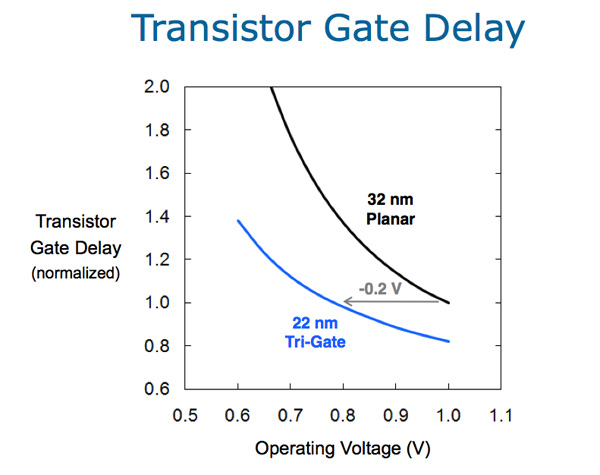 Share: Intel Announces first 22nm 3D Tri-Gate Transistors, Shipping in 2H 2011 - dreamtower - 見るところ花にあらずと云ふことなし