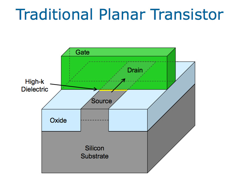 3d transistor A new report put out by a consortium of semiconductor industry groups is predicting that moore's law will be renewed in the next decade by transitioning from cmos.