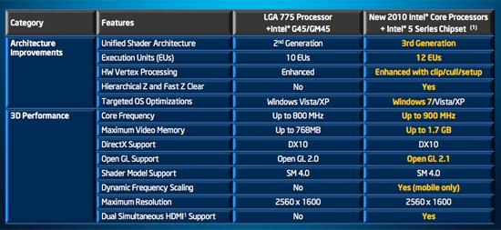 Intel Hd Graphics I3 540 Driver Download