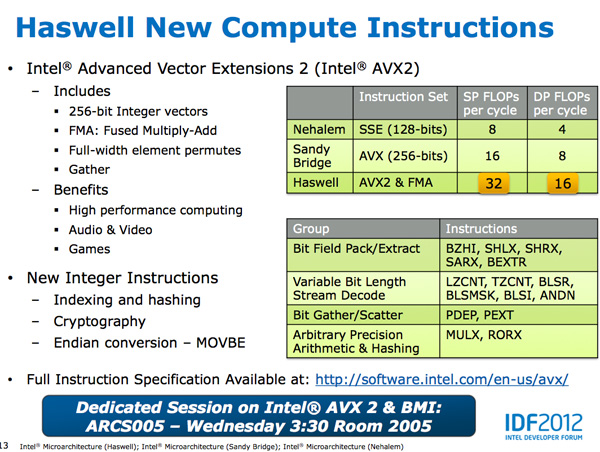 Haswell New Instructions
