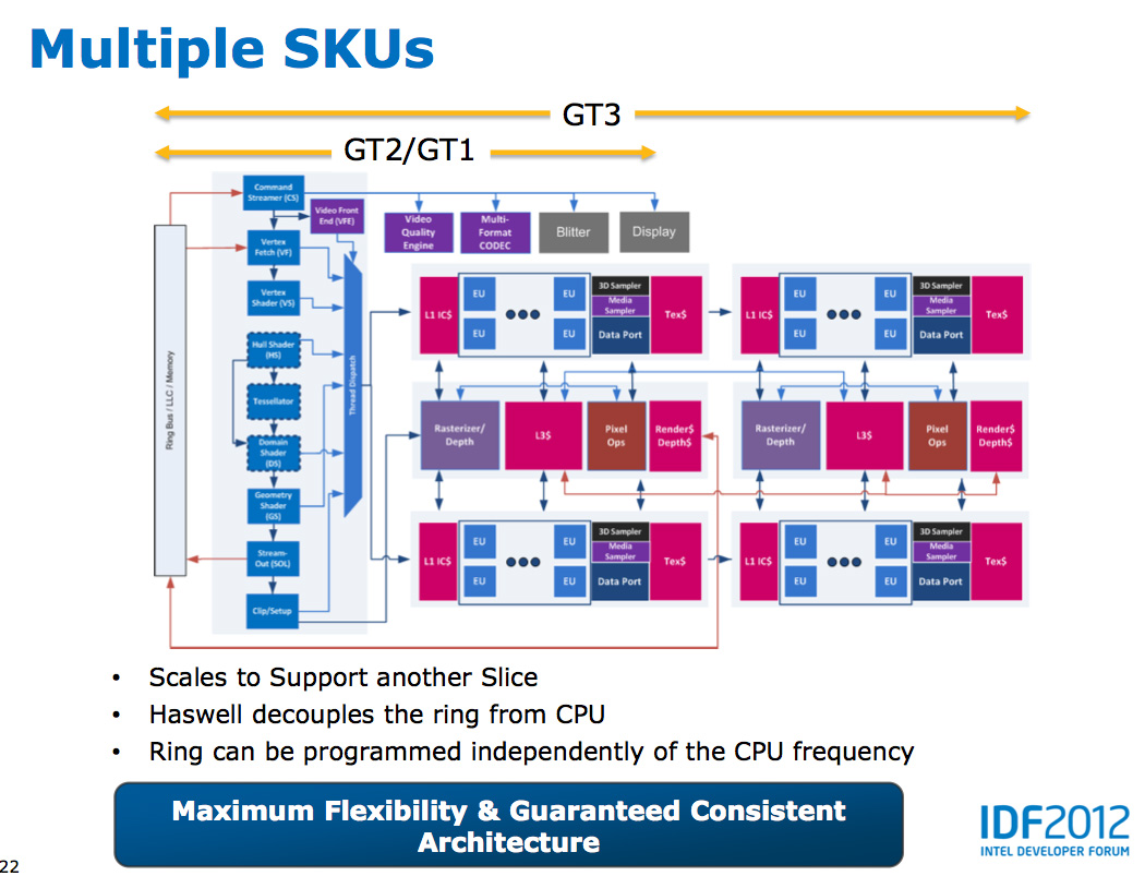 Haswell 39 s gpu intel 39 s haswell architecture analyzed for Idf architecture