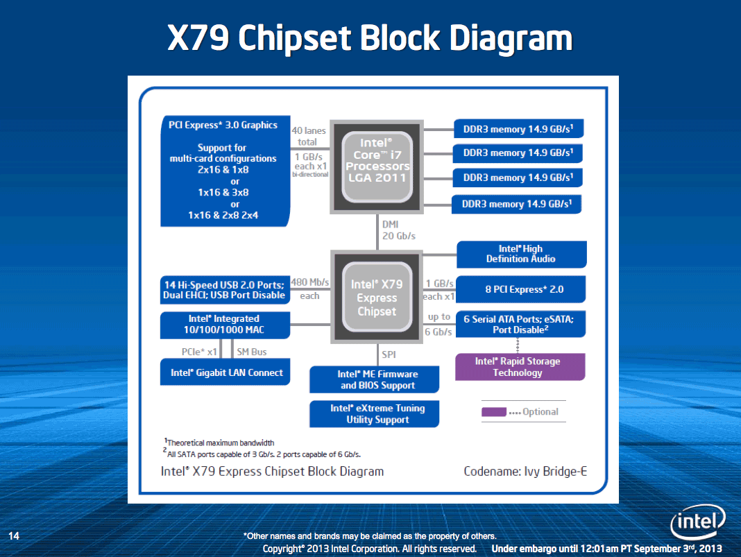 how to choose the right chipset