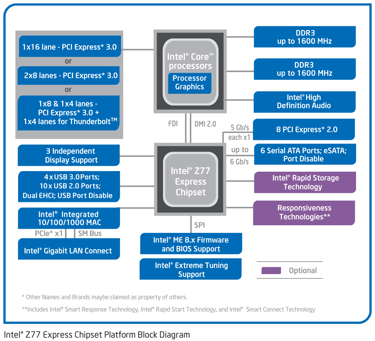 The 7 Series Chipset & USB 3.0 - The Intel Ivy Bridge (Core i7 ...