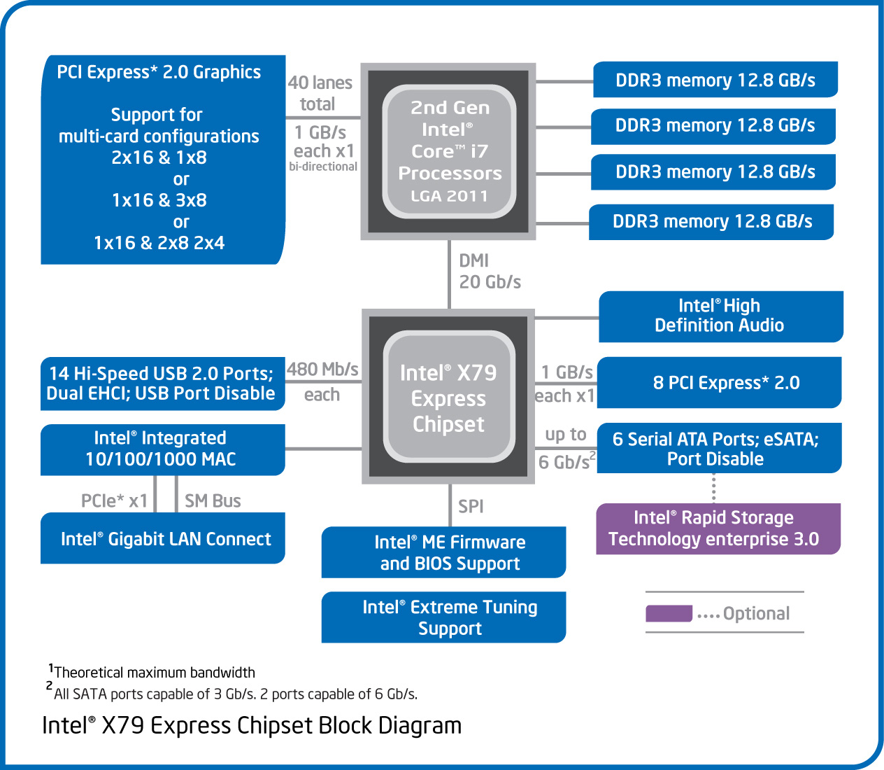 The Pros And Cons Intel Core I7 3960x Sandy Bridge E Review Pentium 2 Block Diagram Keeping High End Alive