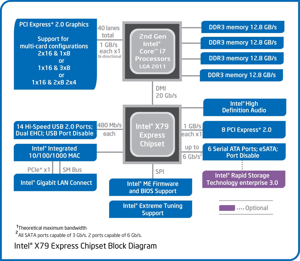 Intel Core I7 3820 Review   285 Quad