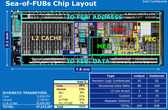 Building by fubs intels atom architecture the journey begins youll see nine distinct blocks and in conventional microprocessor design at intel this is how the chip would be divided and conquered ccuart Images