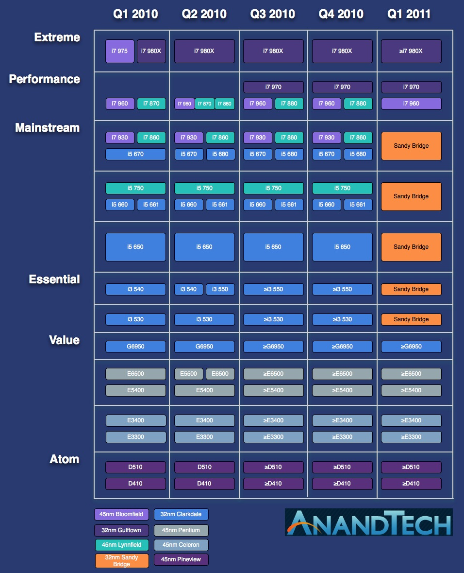 Intel's Core i7 970 Reviewed, (Slightly) More Affordable 6-core
