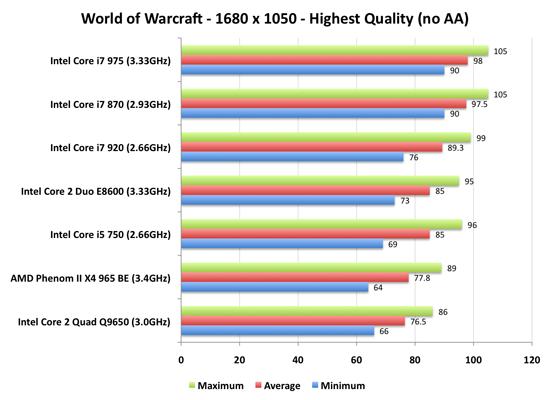 The Best Gaming CPU? - Intel's Core i7 870 & i5 750