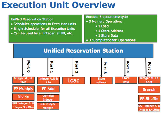 everything you need to know about x86 architecture Intel 64 (em64t / amd64 / x86-64 / x64) is an extension of x86 architecture with  full  you should understand that ia-64 and intel 64 are entirely different.