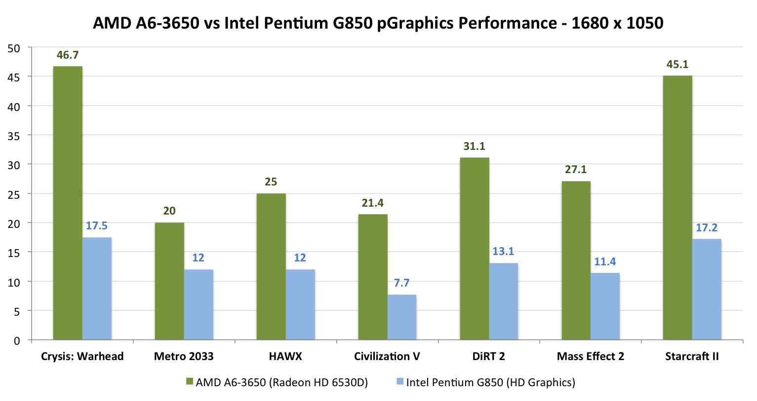 Processor Graphics Performance The Sandy Bridge Pentium Review 1 Block Diagram Theres Simply No Competition And At These Frame Rates Even 1024 X 768 I Wouldnt Consider G850s Playable Unless You Go To Older Games Or