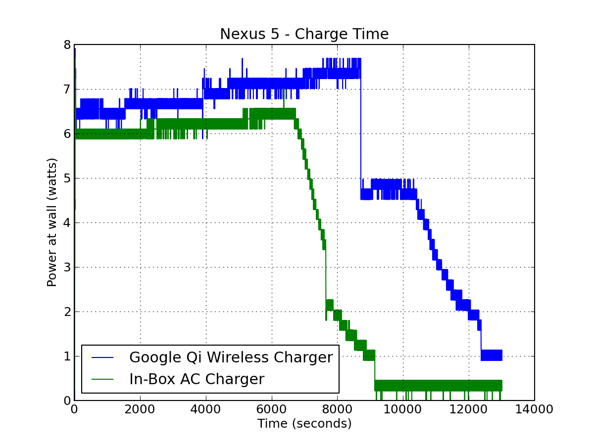 Charge Times