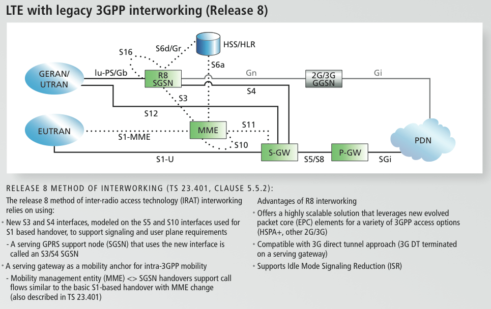 More about lte and implementation details verizon 4g lte two lte network architecture with 3gpp interworking but pre release 8 or very similar to how atts initial lte architecture might look sciox Images