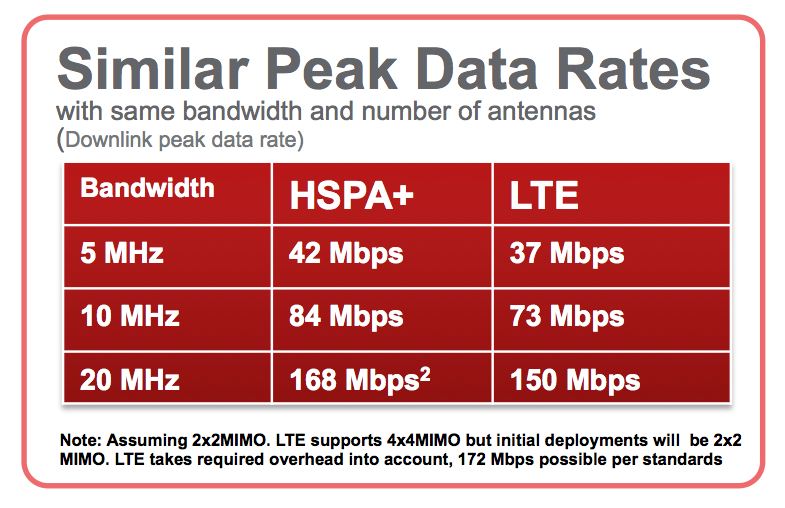 The iPhone 4S, HSPA+, and When HSPA+ is Real 4G