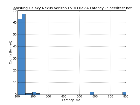 Latency EVDO