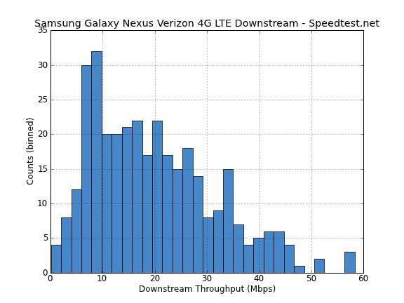 Downstream LTE