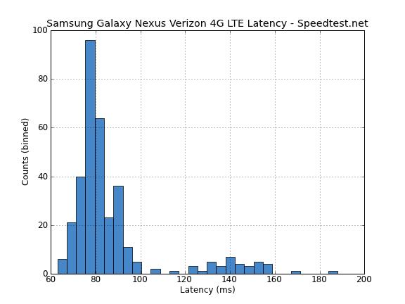 Latency LTE