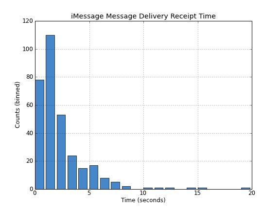 iMessage Delivered
