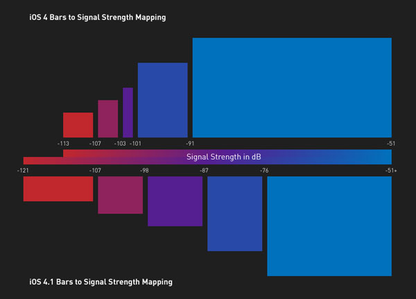 bars to signal strength mapping