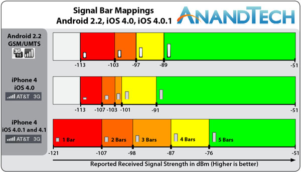 iphone signal strength the iphone 4 redux analyzing apple s ios 4 0 1 signal fix 12313