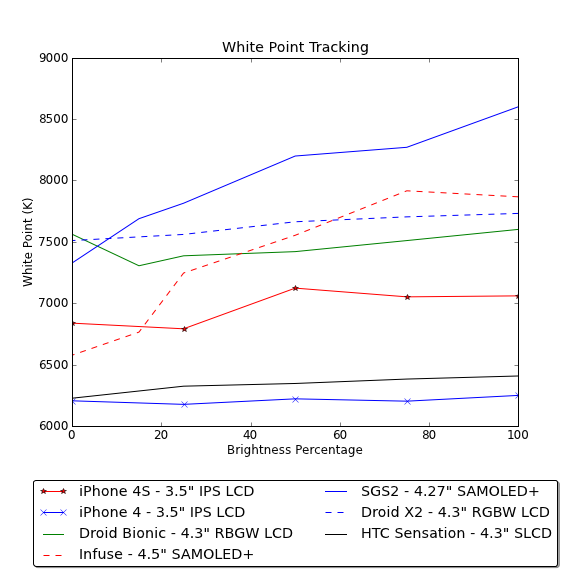 The First Chart Shows White Point At A Number Of Brightness Values Set In Settings You Can See Iphone 4 And 4s Differ Straddle Opposite Sides