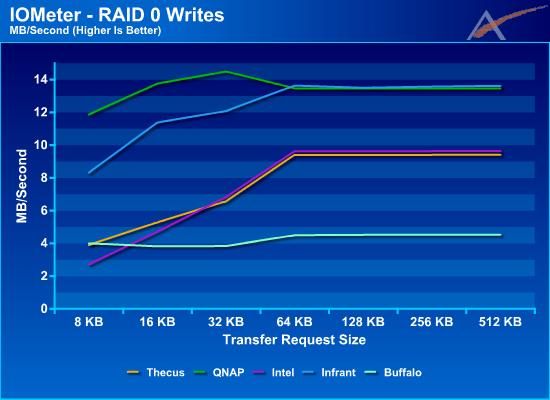 Group Iometer Raid 0 Results Smb Nas Roundup