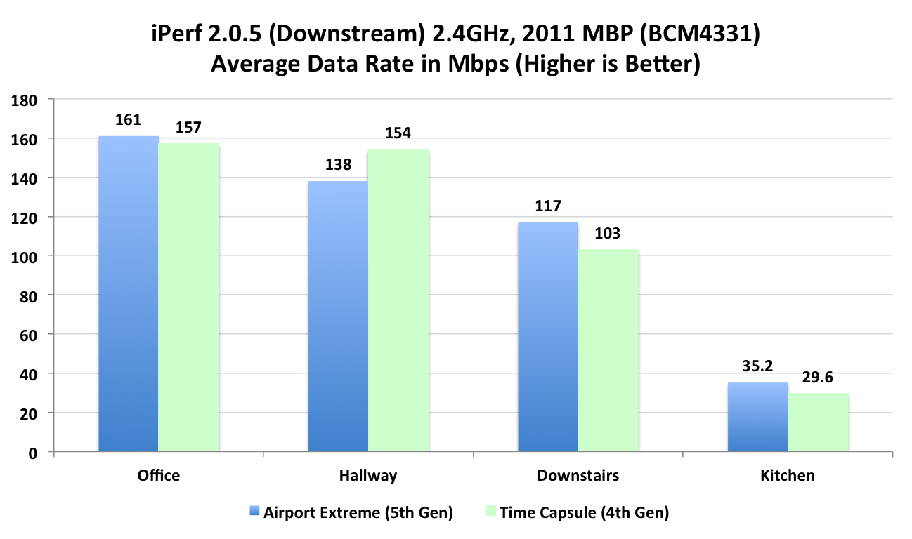 WiFi Throughput and Range - Improved - Airport Extreme (5th