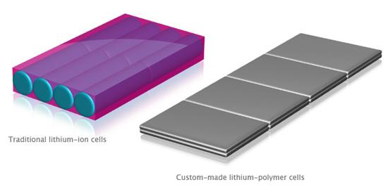 lithiumpolymer أجهزة الماك القادمة : أمال و توقعات