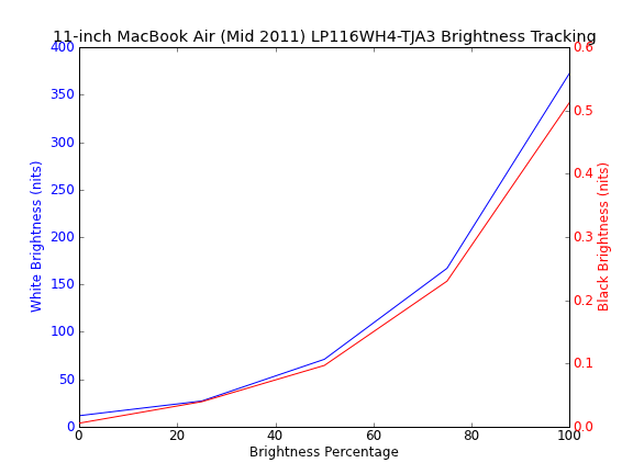Apple's 11-inch MacBook Air (Core i7 1 8GHz) Review Update