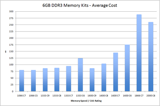 Memory Scaling On Core I7 Is Ddr3 1066 Really The Best