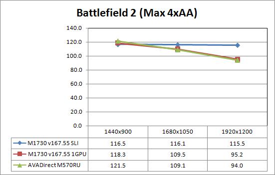 Gaming Performance - SLI and Resolution Scaling - AVADirect M570RU