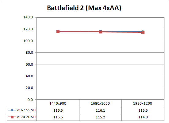 Gaming Performance - Resolution Scaling - Dell XPS M1730