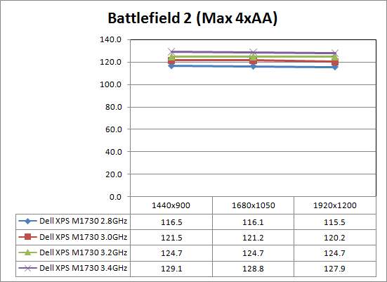 Overclocking and Gaming Performance - Dell XPS M1730: SLI